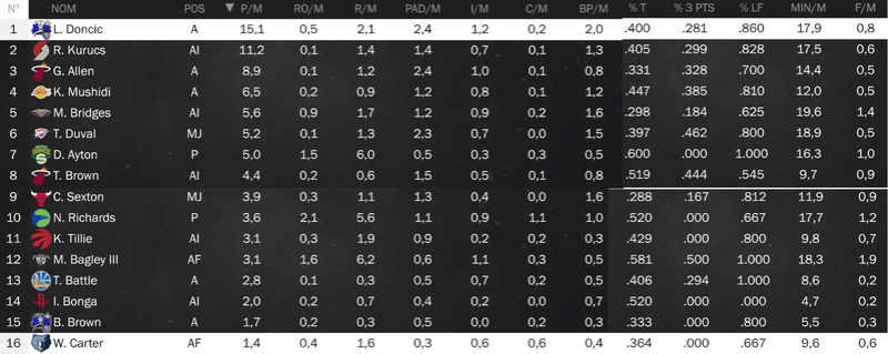 Rapport Rookie Stats_12