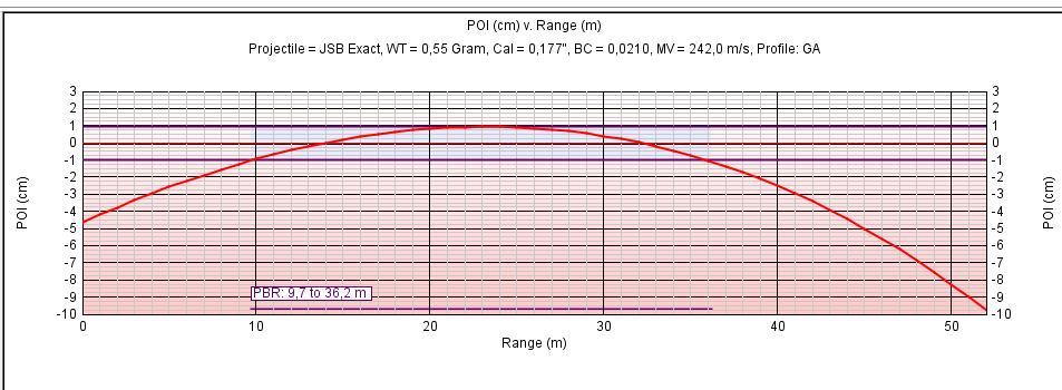 courbe d un plomb en 16j 18-05-10