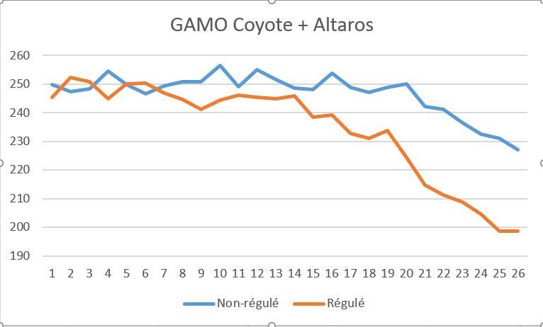 Altaros pour Gamo Coyote - Page 2 Image110