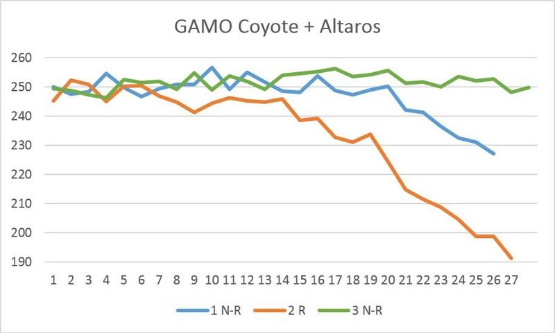 Altaros pour Gamo Coyote - Page 3 Image210