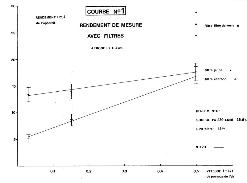Contrôle non contamination atmosphérique  Courbe11