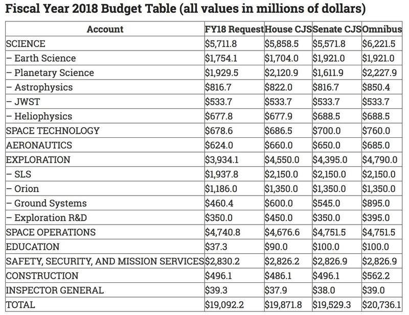 Budget NASA 2019 Img_0110