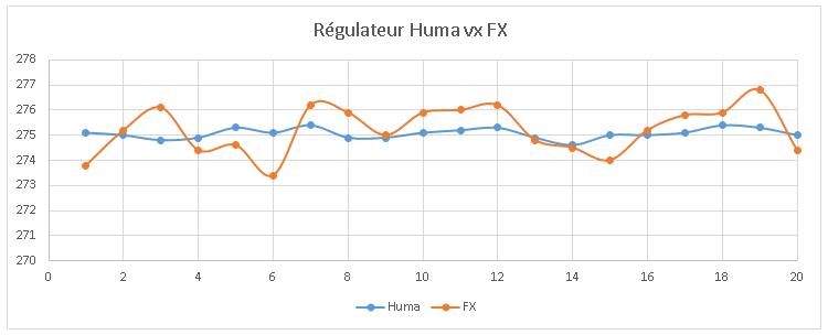 Régulateur Huma Air sur FX Wildcat Graphe10