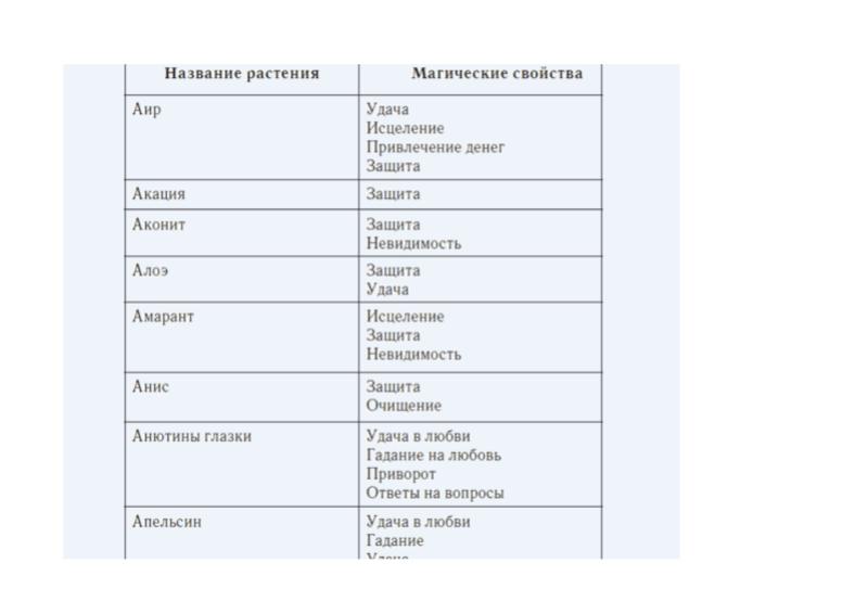 Магические растения и их свойства(таблицы) 110