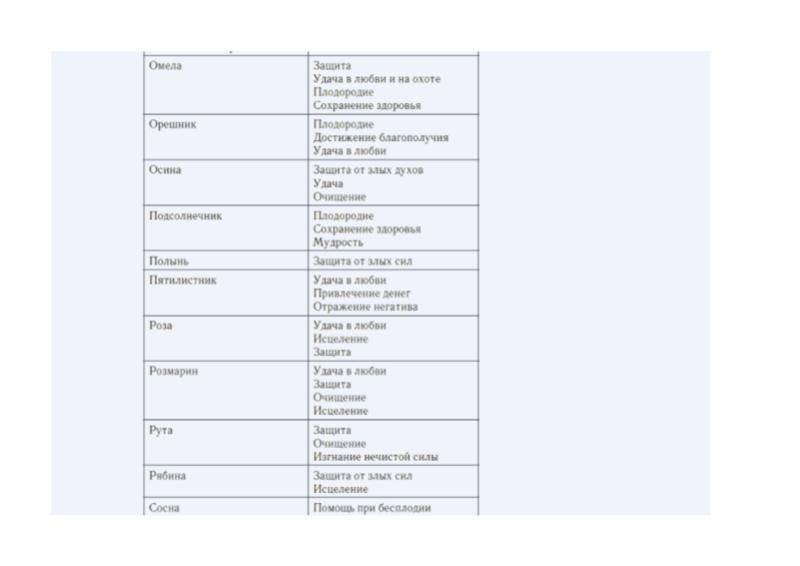 Магические растения и их свойства(таблицы) 510