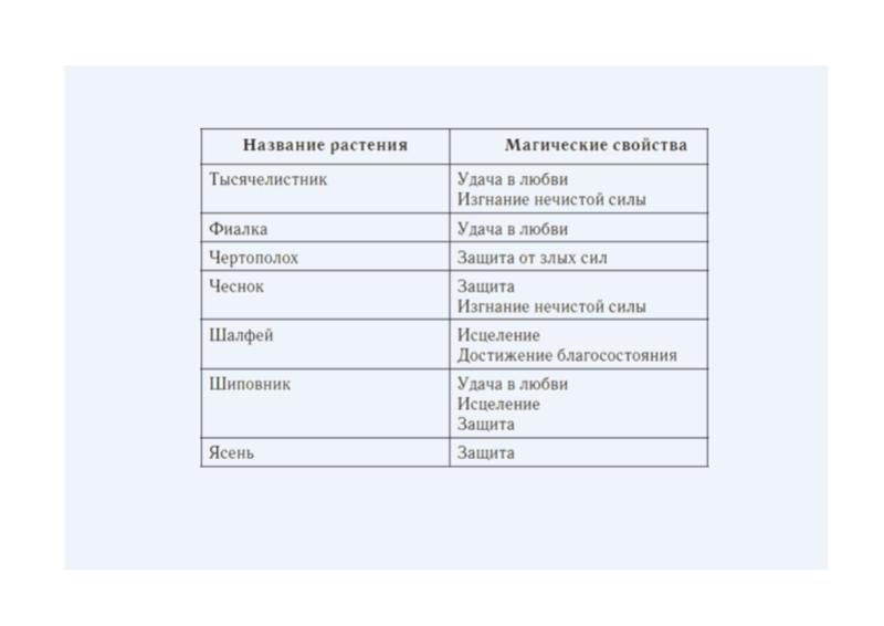 Магические растения и их свойства(таблицы) 610
