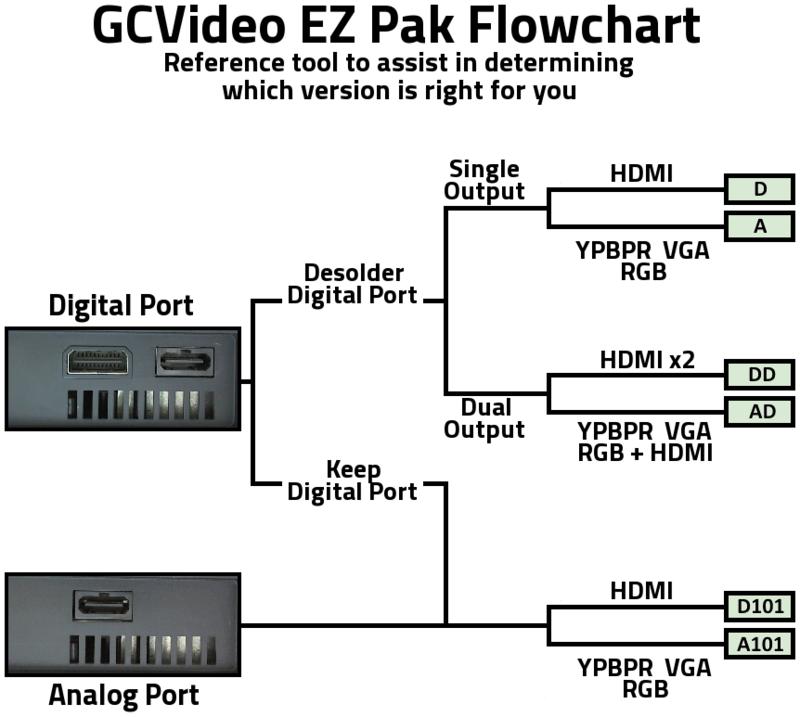 Gamecube : Quelle connectique pour le meilleur rendu ? - Page 2 Flowch10