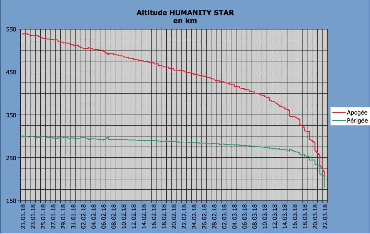 Humanity star Altitu10