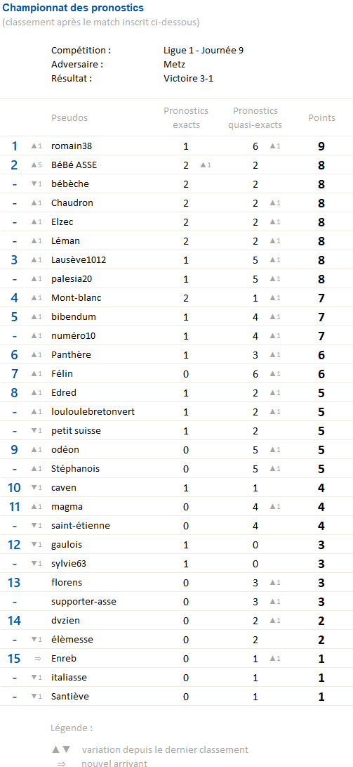 Championnat des pronostics saison 3 - Page 3 Champi10