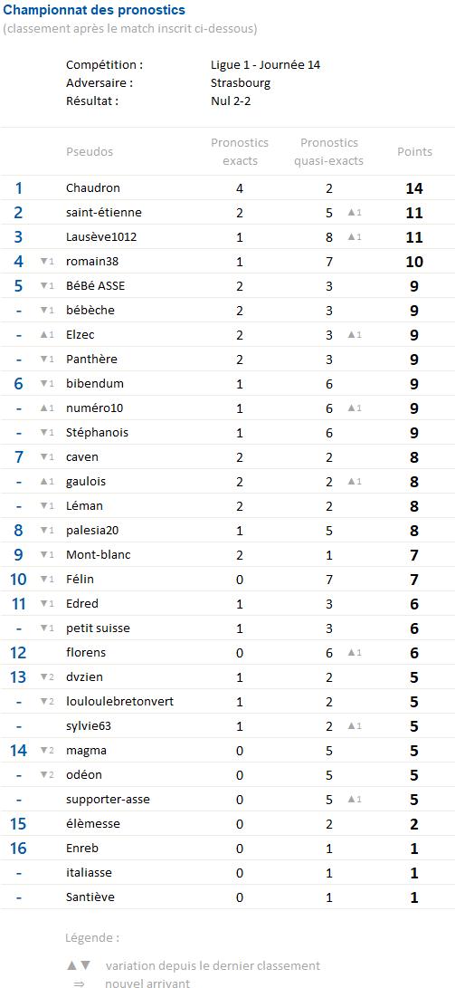 Championnat des pronostics saison 3 - Page 5 Champi17
