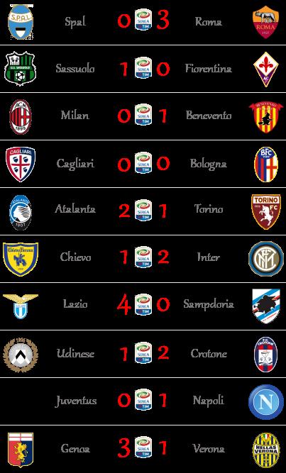 [RISULTATI] 34^ Giornata di Serie A + Semifinali FA Cup | Vincitori! 00112