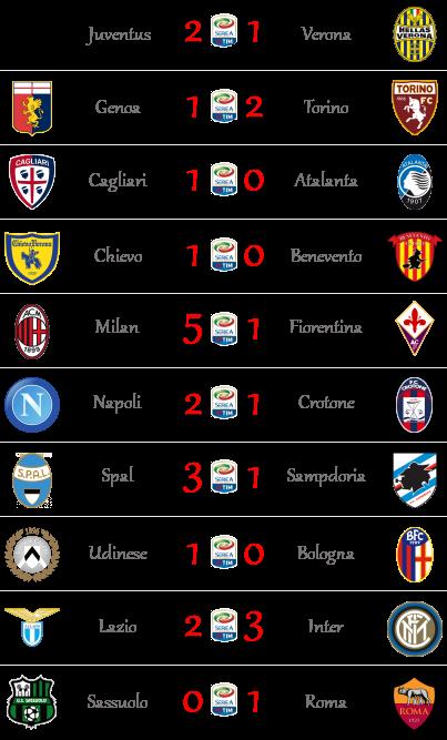 [RISULTATI] 38^ Giornata di Serie A + Finale FA Cup | Vincitori! 00114