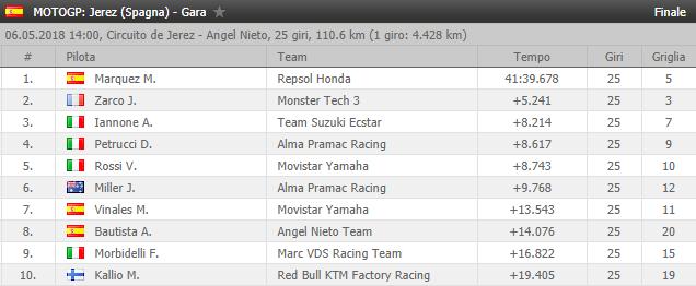 [RISULTATI] MotoGP #4 | Circuito di Jerez de la Frontera | Vincitori! Gp410