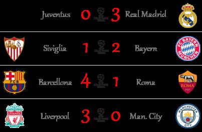[RISULTATI] Andata Quarti   Champions & Eu. League   Vincitori! Quarti17