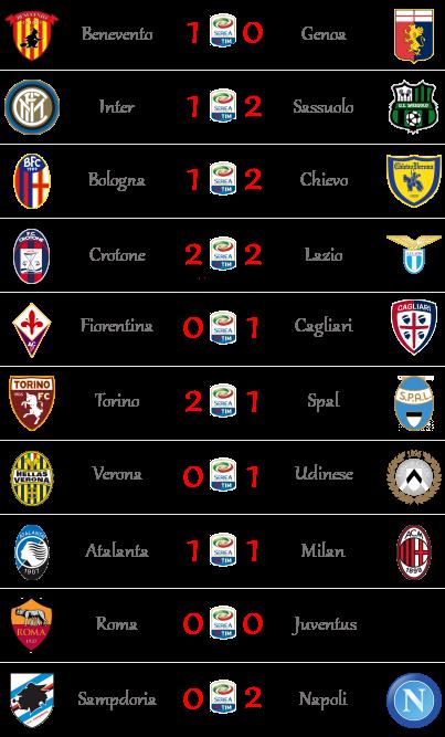 [RISULTATI] 37^ Giornata di Serie A + Altre Partite | Vincitori! S13711