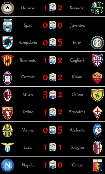 [RISULTATI] 29^ Giornata di Serie A + Quarti FA Cup | Vincitori! Sa11