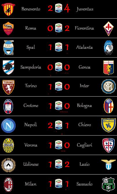 [RISULTATI] 31^ Giornata di Serie A + Altre Partite | Vincitori! Sa111