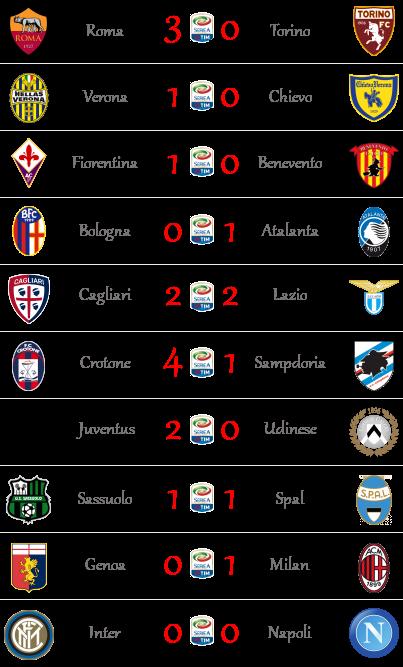 [RISULTATI] 28^ Giornata di Serie A + Altre Partite | Vincitori! - Pagina 2 Seriea24