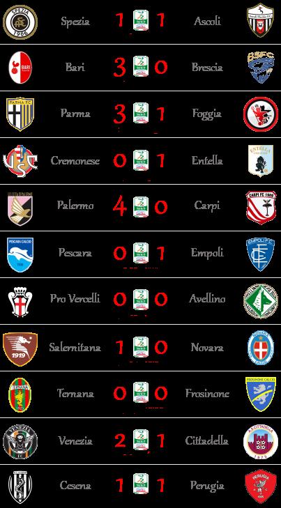 [RISULTATI] 32^ Giornata di Serie B + Am. Nazionali | Vincitori! - Pagina 2 Serieb19