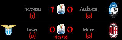 [RISULTATI] Tim Cup - Ritorno Semifinali + Serie B   Vincitori! Timcup12