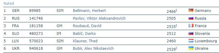 2nd Chess 960 European Team Cup - Finale commencée avec 24 joueurs sur 4échiquiers  Captur10