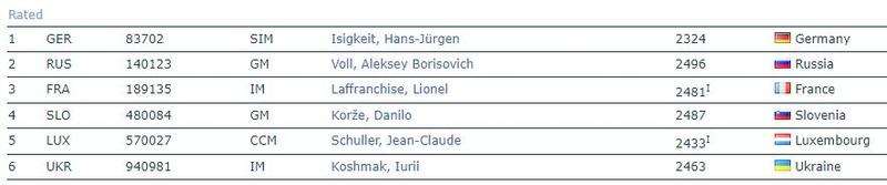 2nd Chess 960 European Team Cup - Finale commencée avec 24 joueurs sur 4échiquiers  Captur11