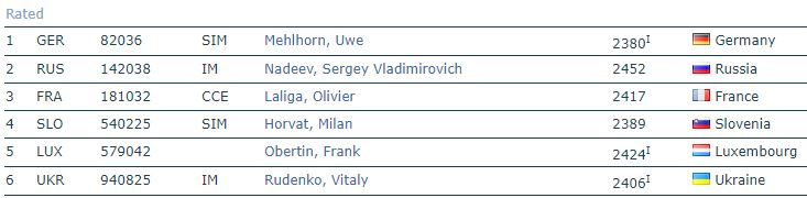 2nd Chess 960 European Team Cup - Finale commencée avec 24 joueurs sur 4échiquiers  Captur12