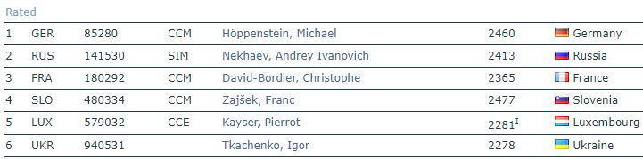 2nd Chess 960 European Team Cup - Finale commencée avec 24 joueurs sur 4échiquiers  Captur13
