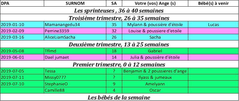Tableau des couveuses du 2 Decembre au 9 Decembre Pictur11