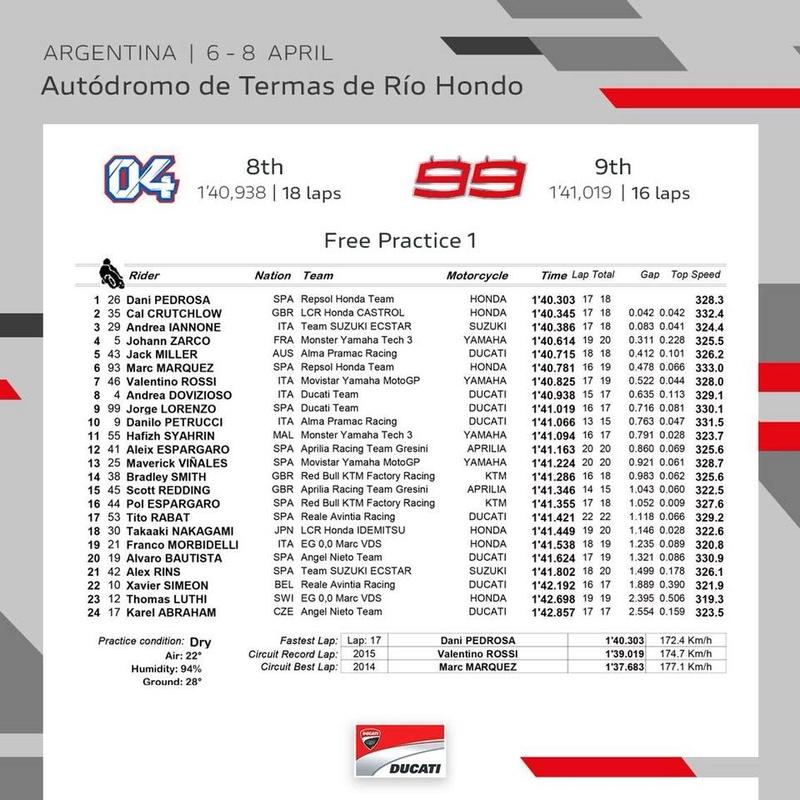 Grand Prix d'Argentine - 8 Avril 2018 Fp110