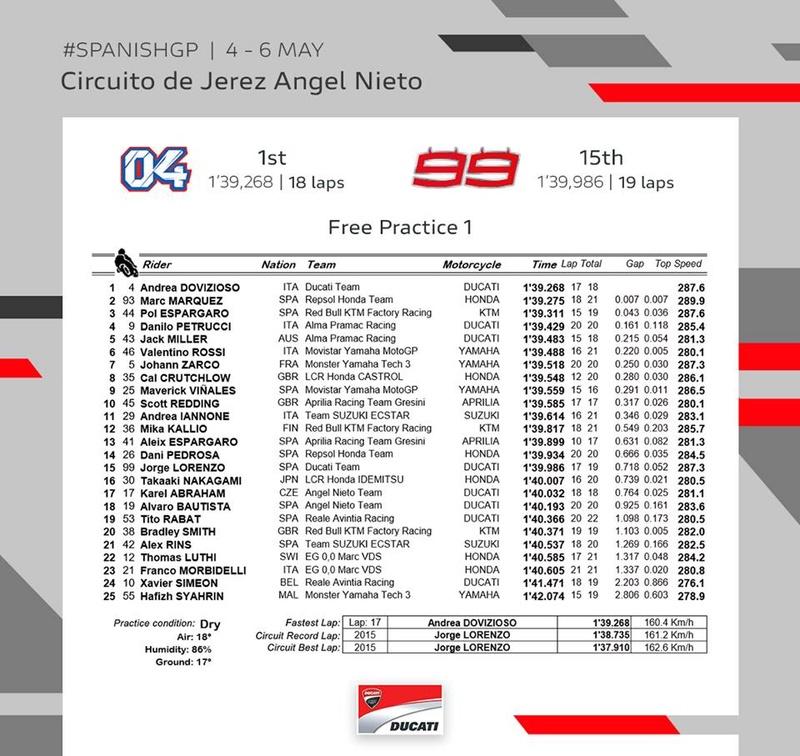 Grand Prix d'Espagne à Jerez - 6 Mai Fp111