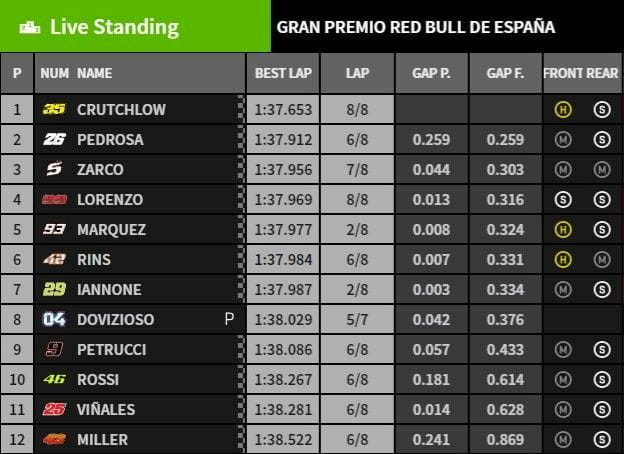Grand Prix d'Espagne à Jerez - 6 Mai Q210