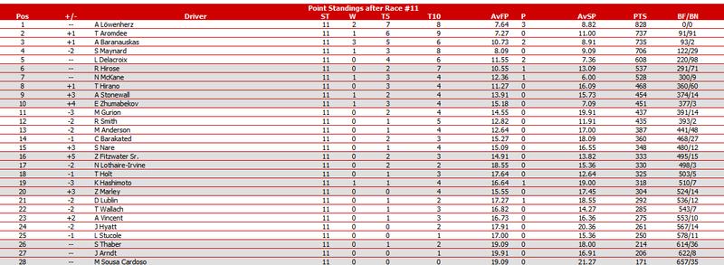 PWCOM Season 1 Summary: The Un-Televised Rounds 8-15 R11s10