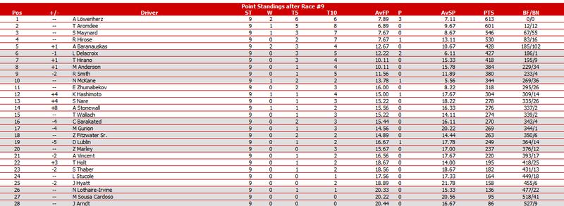 PWCOM Season 1 Summary: The Un-Televised Rounds 8-15 R9s10