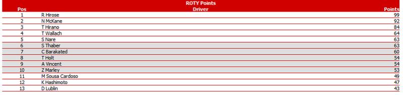 PWCOM Season 1 Summary: The Un-Televised Rounds 8-15 Roty_s10