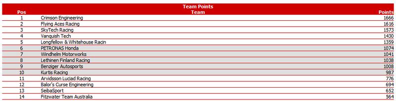 PWCOM Season 1 Summary: The Un-Televised Rounds 8-15 Team_p10