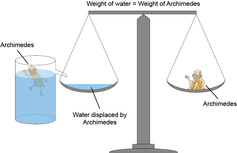 The Natural Physics of Water Prove Earth Flat Archim10