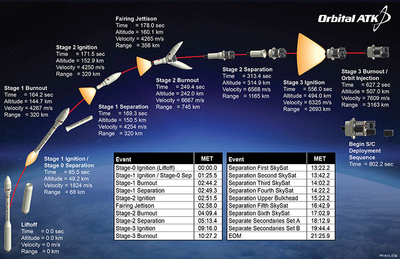 Minotaur-C 3210 (6x SkySat) - 31.10.2017 133