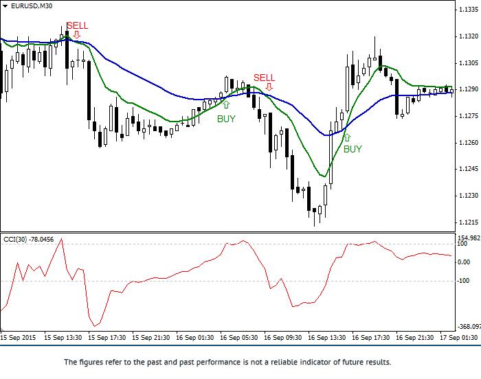 """策略: """"顺势指标CCI和移动平均线指标EMA交易系统"""" 1eurus18"""