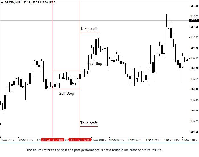 """GBP/JPY货币兑范围""的交易策略 1gbpjp10"