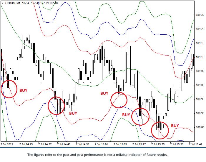 货币对GBP/JPY交易中使用布林带指标的交易策略 1gbpus10