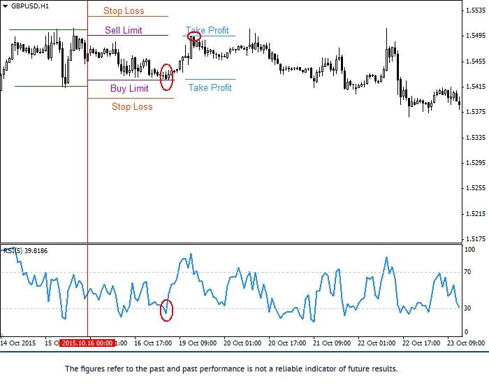 依据头天价格高低值可操作的交易策略 1gbpus25