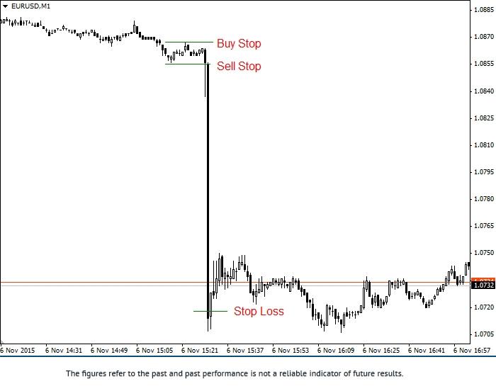 基于经济新闻影响的交易策略 2eurus12