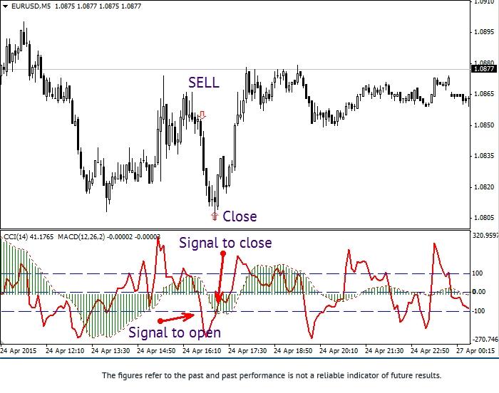 使用震荡指标CCI和MACD的交易策略 2eurus13