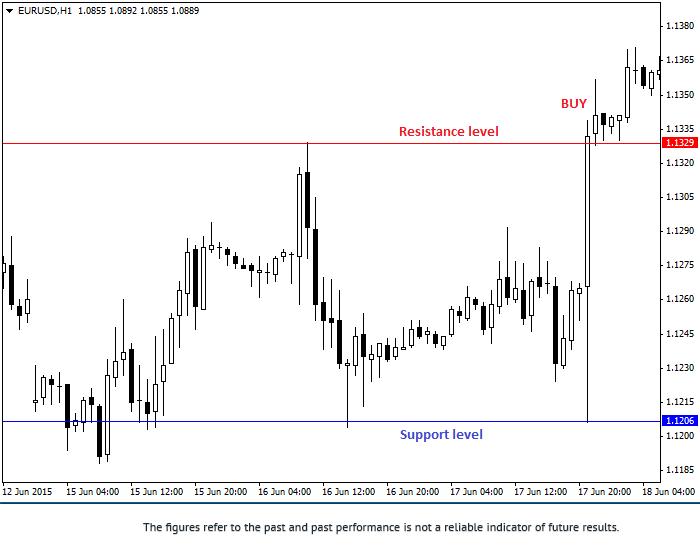 使用支撑线与阻力线的交易策略 2eurus18