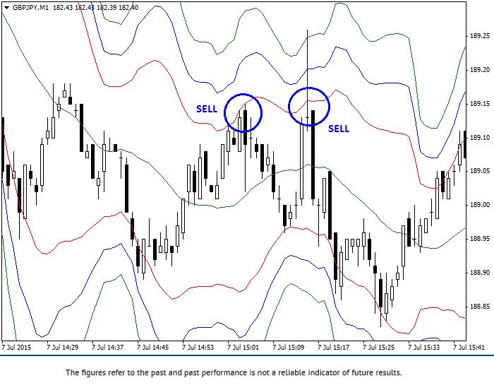 货币对GBP/JPY交易中使用布林带指标的交易策略 2gbpus10