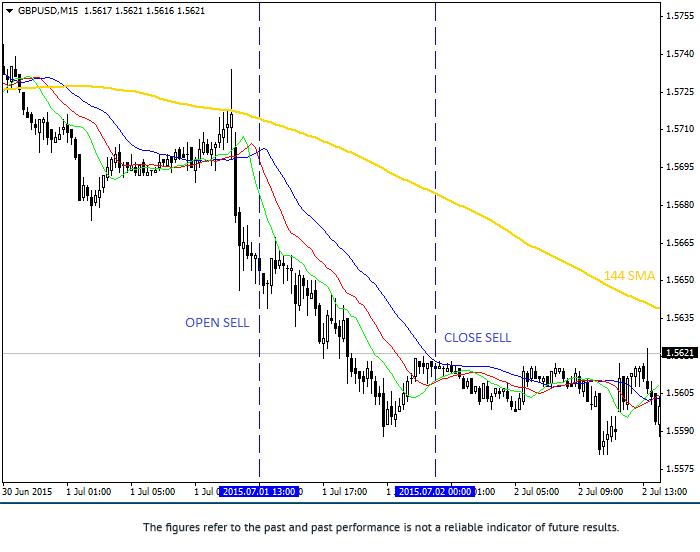 鳄鱼线交易策略 2gbpus16