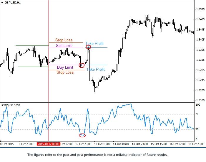 依据头天价格高低值可操作的交易策略 2gbpus25