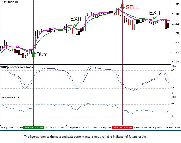 """""""移动平均线指标,随机指标和相对强弱指标""""交易策略 Eurusd13"""