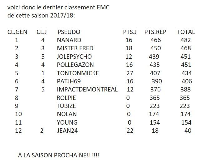 Classement final EMC 2017-2018 Emc31